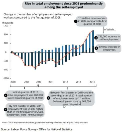 Rise in total employment since 2008 dominated by self-employed