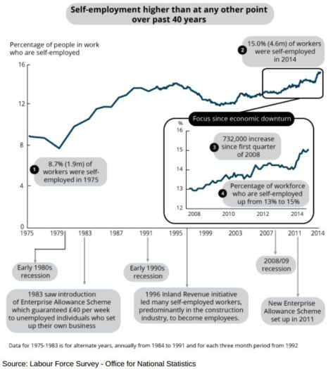self employment in the UK, 1975-2014