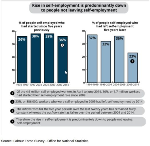 Fewer people quitting self-employment