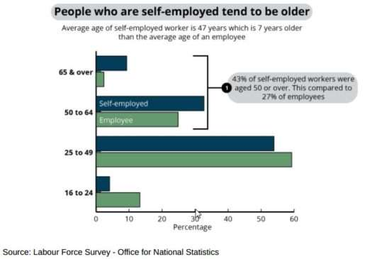 Self-Employed People tend to be older