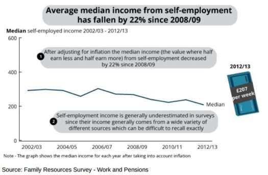 Median self-employed income dropped by 22% in 5 years